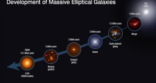 The evolutionary sequence in the growth of massive elliptical galaxies over 13 billion years