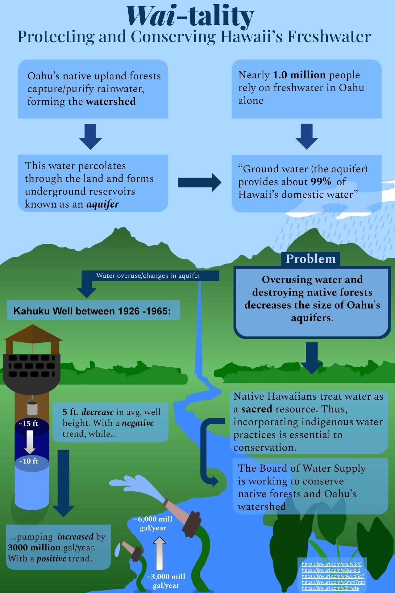 Wai-tality: Protecting and Conserving Hawaii's Freshwater Infographic