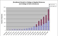 Chart of enrollment growth