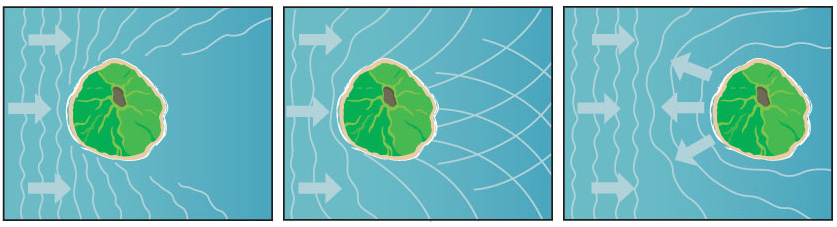 <p>Fig. 2.&nbsp;Islands can block, refract, or reflect waves and ocean swells.</p>