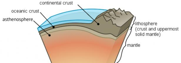 <p>Fig. 3. A close up cutout of the parts of Earthʻs mantle and crust.&nbsp;</p><br />