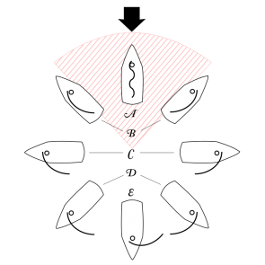 "<p>Fig. 7. This ""points-of-sail"" diagram shows the wind arrow coming from the top of the image with the corresponding positions of the sail depending on the direction the boat is heading. The area of red dashed lines indicates the region where a sail will not catch any wind. This position is called ""in irons"" and the sails will remain loose. The letters indicate the names of sail positions: A. No Go Zone, B. Close Hauled, C. Beam Reach, D. Broad Reach, and E. Running.</p>"