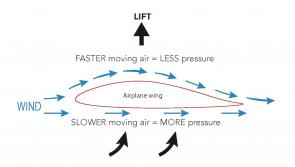 <p>Fig. 4. Due to the shape of an airplane wing, air flow above and below it creates a pressure differential, where more pressure is exerted on the bottom of the wing than on the top, leading to upwards lift.&nbsp;</p><br />