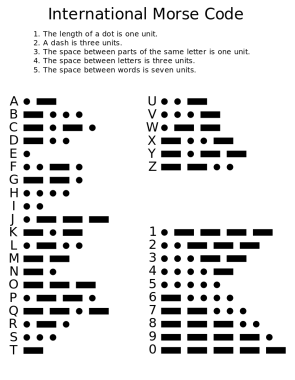 <p>Fig. 4. The letters of the alphabet &nbsp;and numbers have been assigned a pattern of dits and dahs in Morse code.</p>