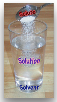 <p>Fig. 6. Water is a very good solvent that easily dissolves many solutes, like salt, forming a solution.</p>