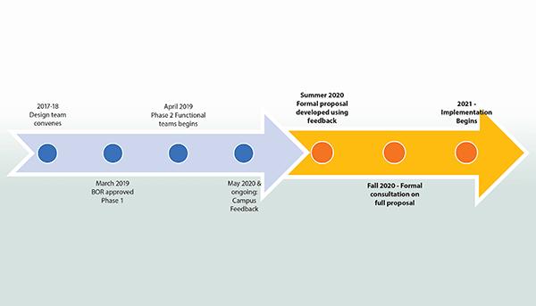 Phase II Reorganization proposed timeline